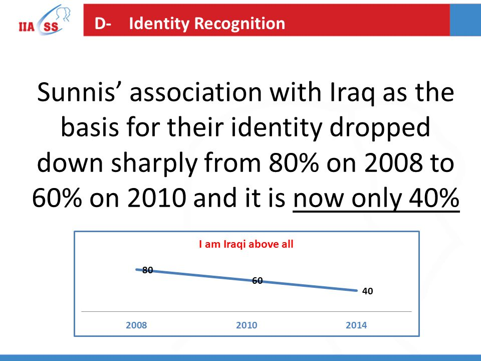 Sunnis' association with Iraq as the basis for their identity dropped down sharply from 80% on 2008 to 60% on 2010 and it is now only 40% D- Identity Recognition