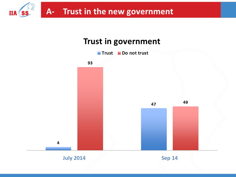 A- Trust in the new government