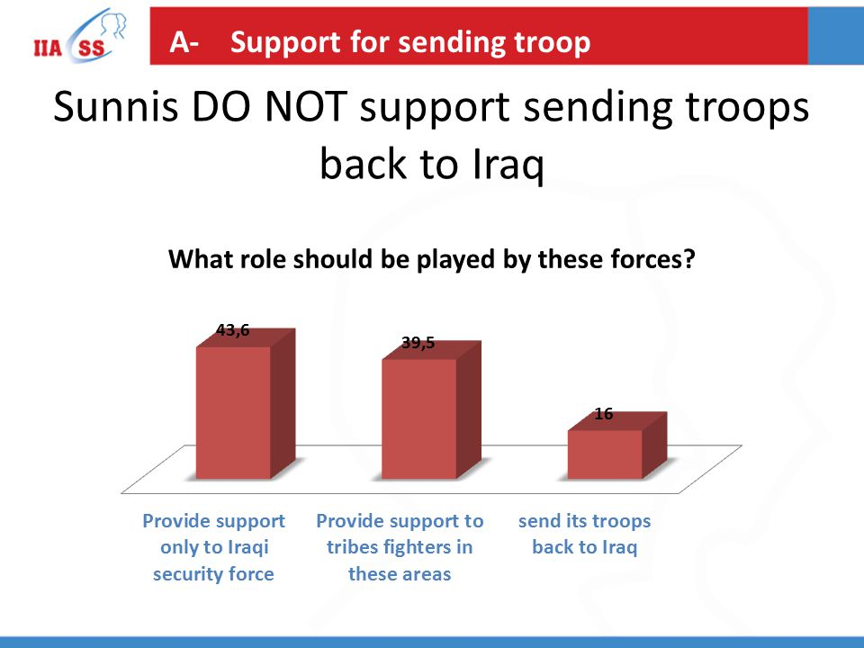 Sunnis DO NOT support sending troops back to Iraq A- Support for sending troop