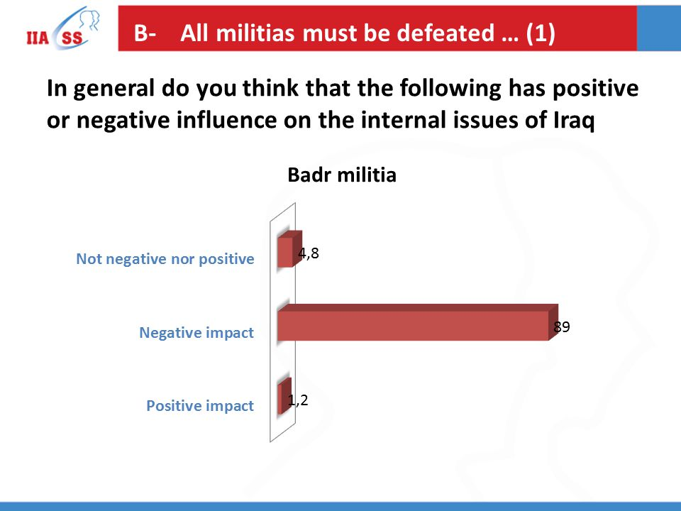 B- All militias must be defeated … (1) In general do you think that the following has positive or negative influence on the internal issues of Iraq