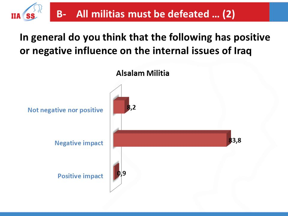 B- All militias must be defeated … (2) In general do you think that the following has positive or negative influence on the internal issues of Iraq