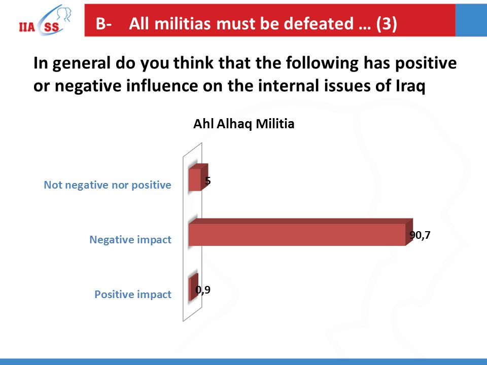 B- All militias must be defeated … (3) In general do you think that the following has positive or negative influence on the internal issues of Iraq