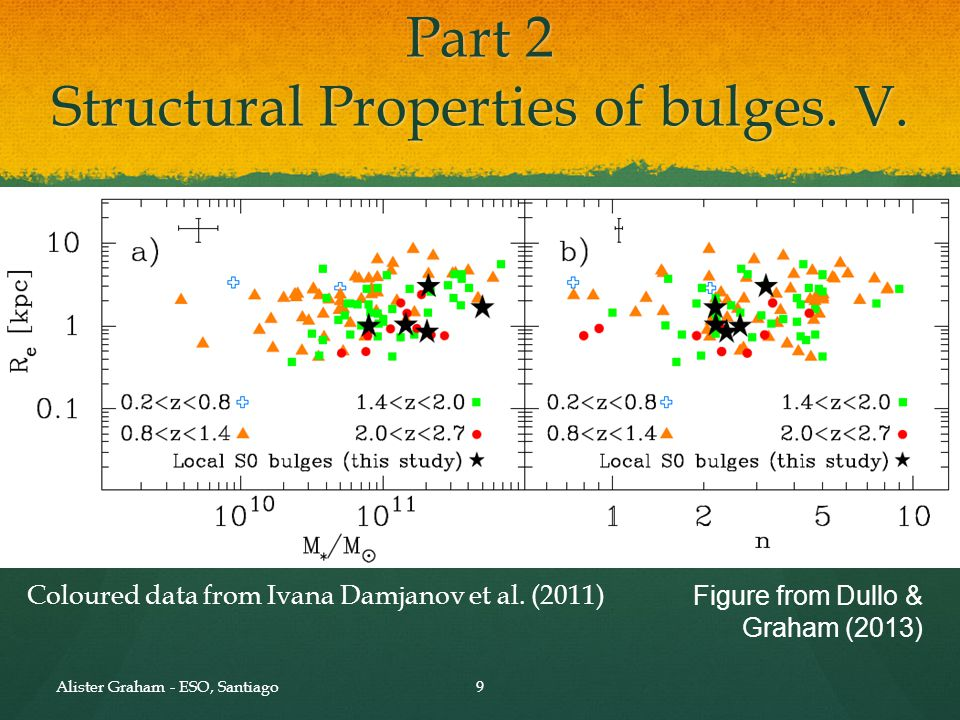 Figure from Dullo & Graham (2013) Alister Graham - ESO, Santiago9 Part 2 Structural Properties of bulges. V. Coloured data from Ivana Damjanov et al.