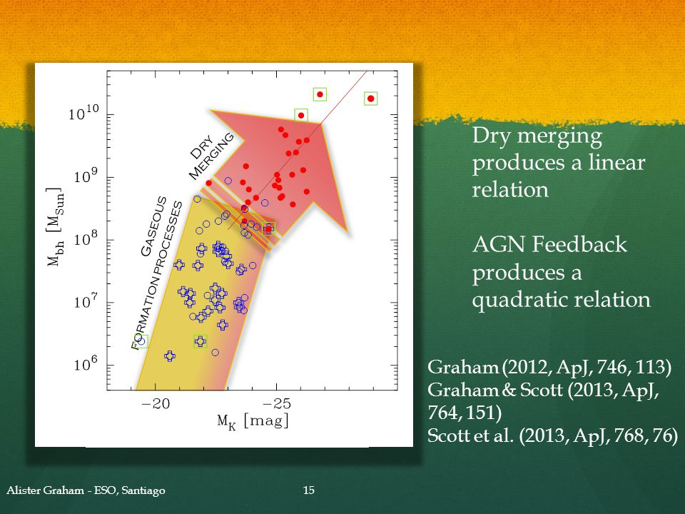 Alister Graham - ESO, Santiago15 Dry Merging Gaseous formation processes Dry merging produces a linear relation AGN Feedback produces a quadratic rela