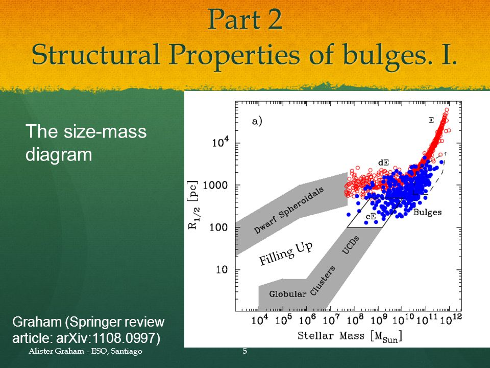 5 Graham (Springer review article: arXiv:1108.0997) Alister Graham - ESO, Santiago Part 2 Structural Properties of bulges. I. The size-mass diagram Fi