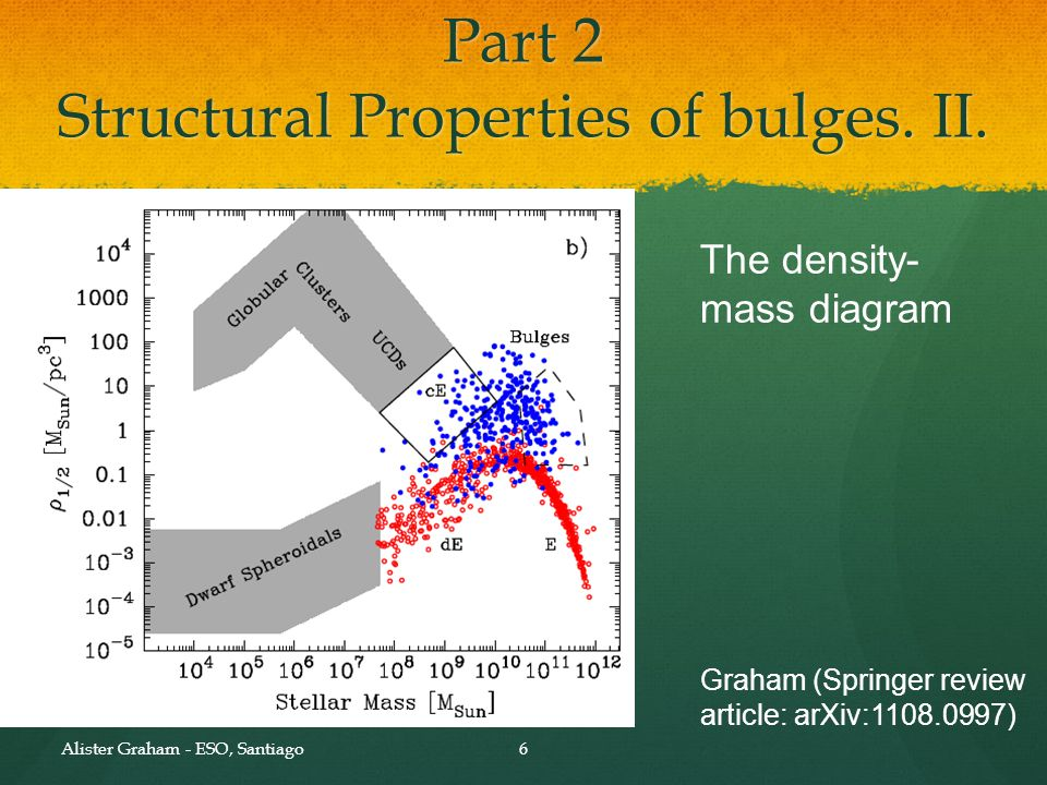 Alister Graham - ESO, Santiago6 Graham (Springer review article: arXiv:1108.0997) Part 2 Structural Properties of bulges. II. The density- mass diagra