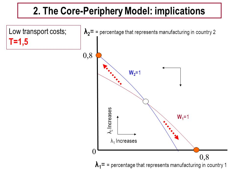 Tema 5 -EE 20 wiggle diagram Low transport costs; T=1,5 0,8 λ 1 = = percentage that represents manufacturing in country 1 2.