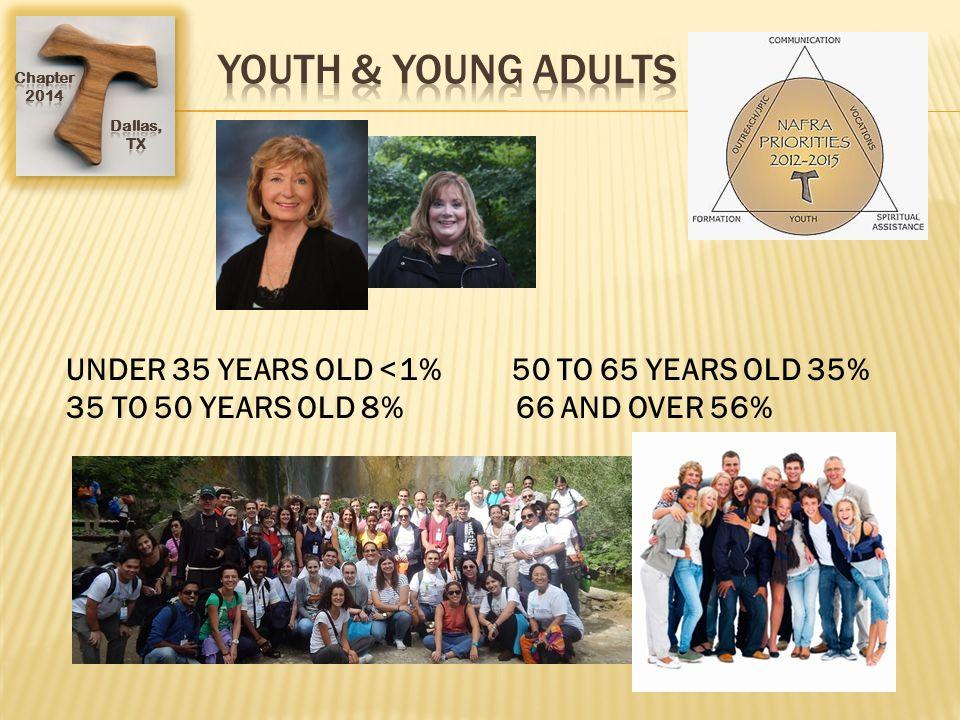 UNDER 35 YEARS OLD <1% 50 TO 65 YEARS OLD 35% 35 TO 50 YEARS OLD 8% 66 AND OVER 56%