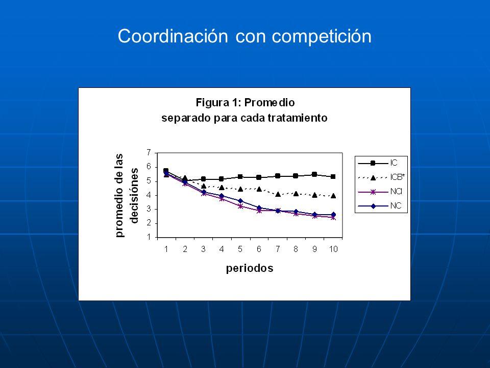 Coordinación con competición