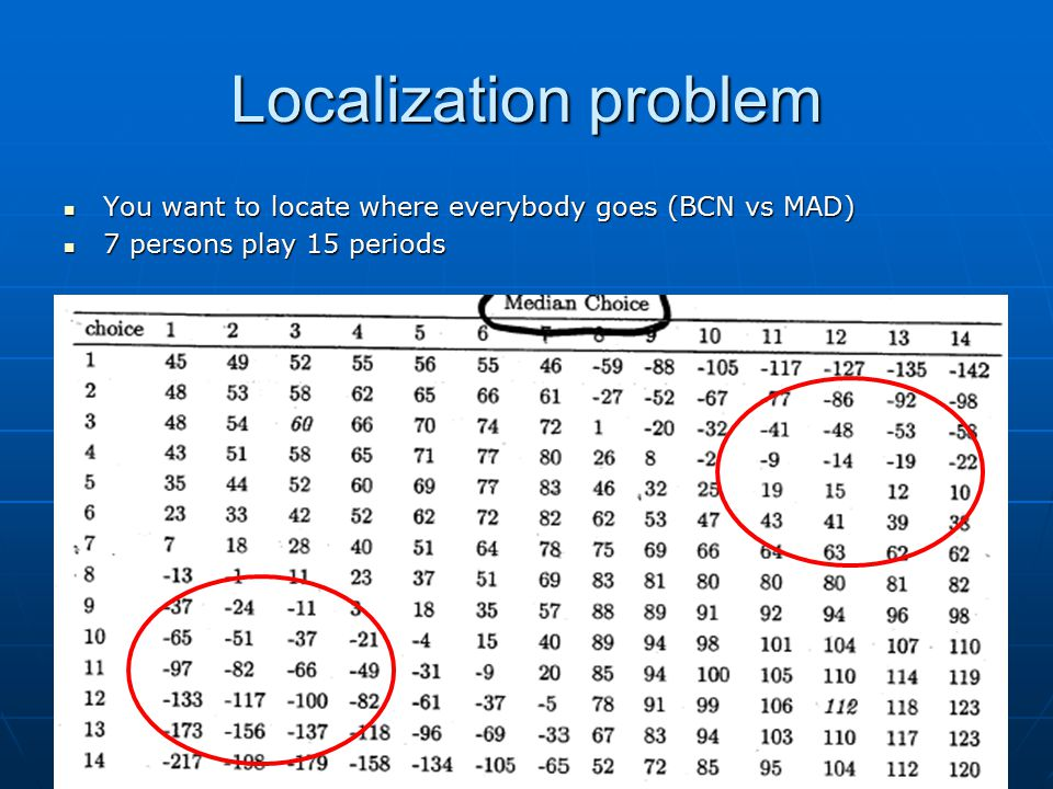 Localization problem You want to locate where everybody goes (BCN vs MAD) You want to locate where everybody goes (BCN vs MAD) 7 persons play 15 periods 7 persons play 15 periods