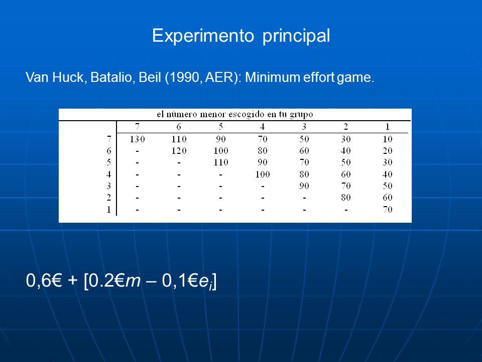 Experimento principal Van Huck, Batalio, Beil (1990, AER): Minimum effort game.