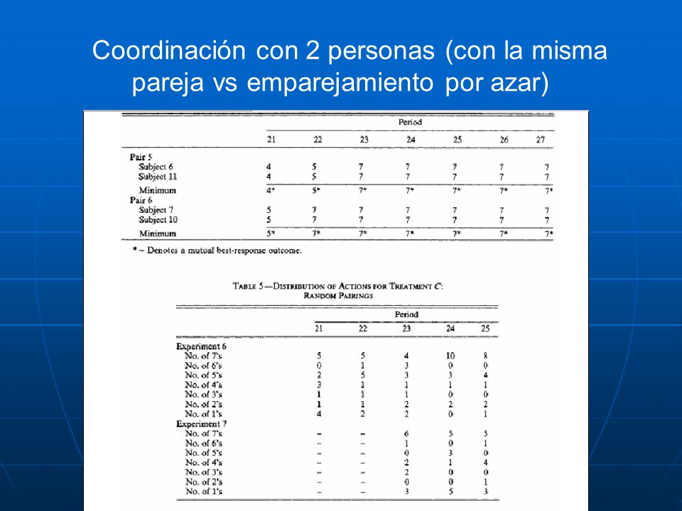 Coordinación con 2 personas (con la misma pareja vs emparejamiento por azar)