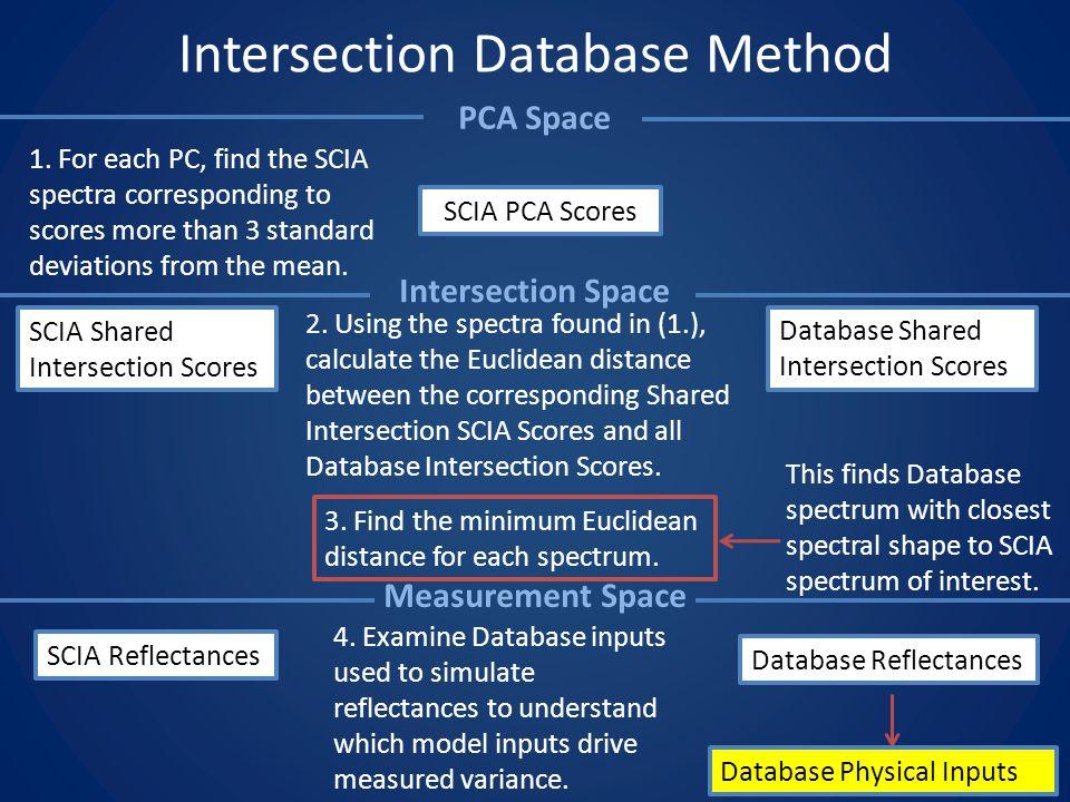 Intersection Database Method SCIA PCA Scores SCIA Shared Intersection Scores Database Shared Intersection Scores 1.