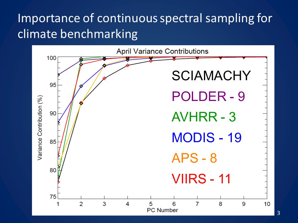Importance of continuous spectral sampling for climate benchmarking 3 SCIAMACHY POLDER - 9 AVHRR - 3 MODIS - 19 APS - 8 VIIRS - 11