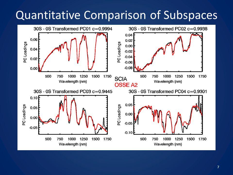 Quantitative Comparison of Subspaces 7