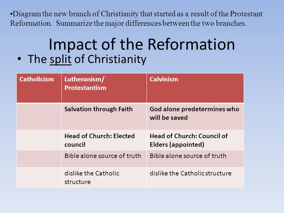 Impact of the Reformation The split of Christianity Diagram the new branch of Christianity that started as a result of the Protestant Reformation. Sum
