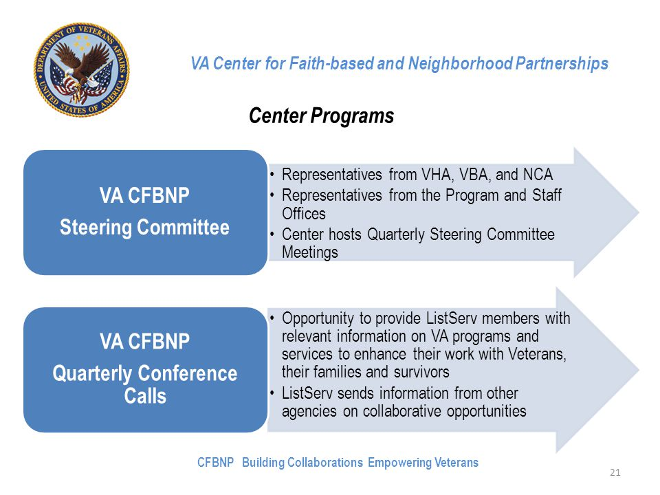 VA Center for Faith-based and Neighborhood Partnerships Center Programs Representatives from VHA, VBA, and NCA Representatives from the Program and Staff Offices Center hosts Quarterly Steering Committee Meetings VA CFBNP Steering Committee Opportunity to provide ListServ members with relevant information on VA programs and services to enhance their work with Veterans, their families and survivors ListServ sends information from other agencies on collaborative opportunities VA CFBNP Quarterly Conference Calls 21 CFBNP Building Collaborations Empowering Veterans