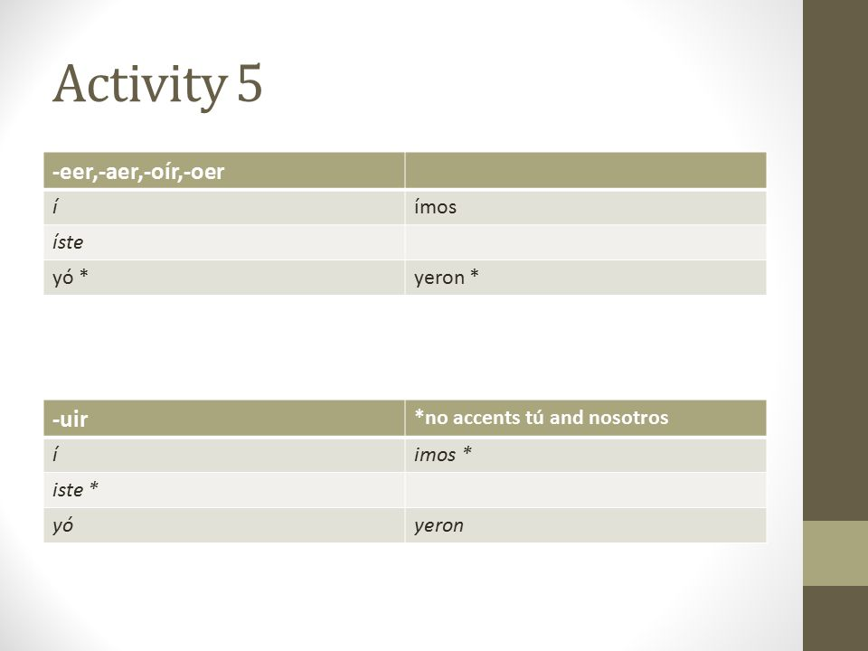 Activity 5 -eer,-aer,-oír,-oer íímos íste yó *yeron * -uir *no accents tú and nosotros íimos * iste * yóyeron