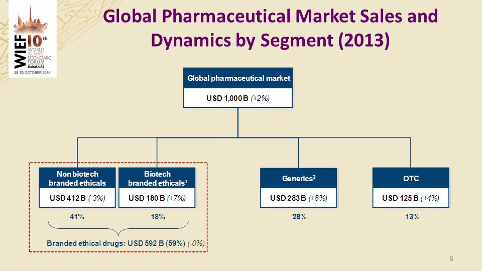 9 Global Vaccine Market Performance World Vaccine Market as a fraction of the Global Pharmaceutical Market: 2.8 percent