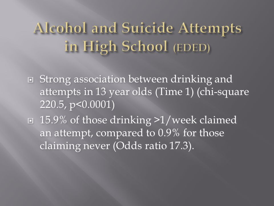  Strong association between drinking and attempts in 13 year olds (Time 1) (chi-square 220.5, p<0.0001)  15.9% of those drinking >1/week claimed an attempt, compared to 0.9% for those claiming never (Odds ratio 17.3).