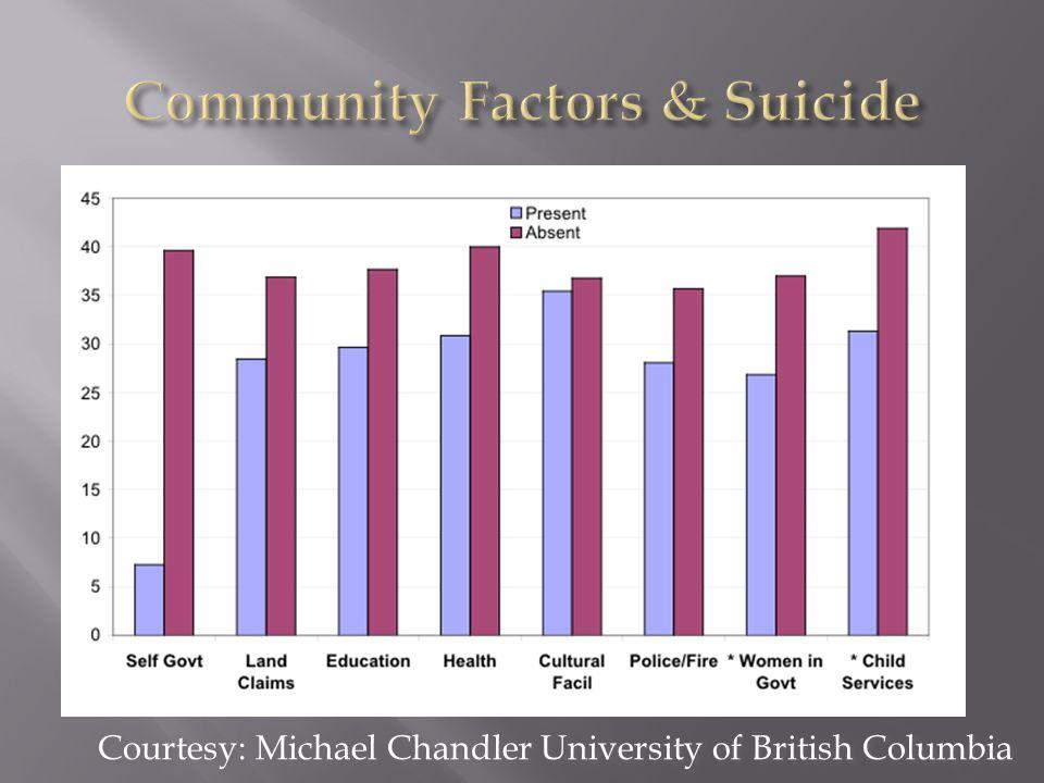 Courtesy: Michael Chandler University of British Columbia