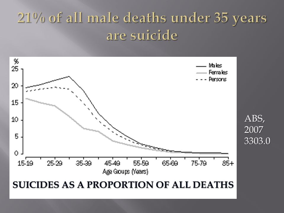 Revised suicide rates under both scenarios did not significantly differ from recorded suicide rates based on 95% confidence intervals.