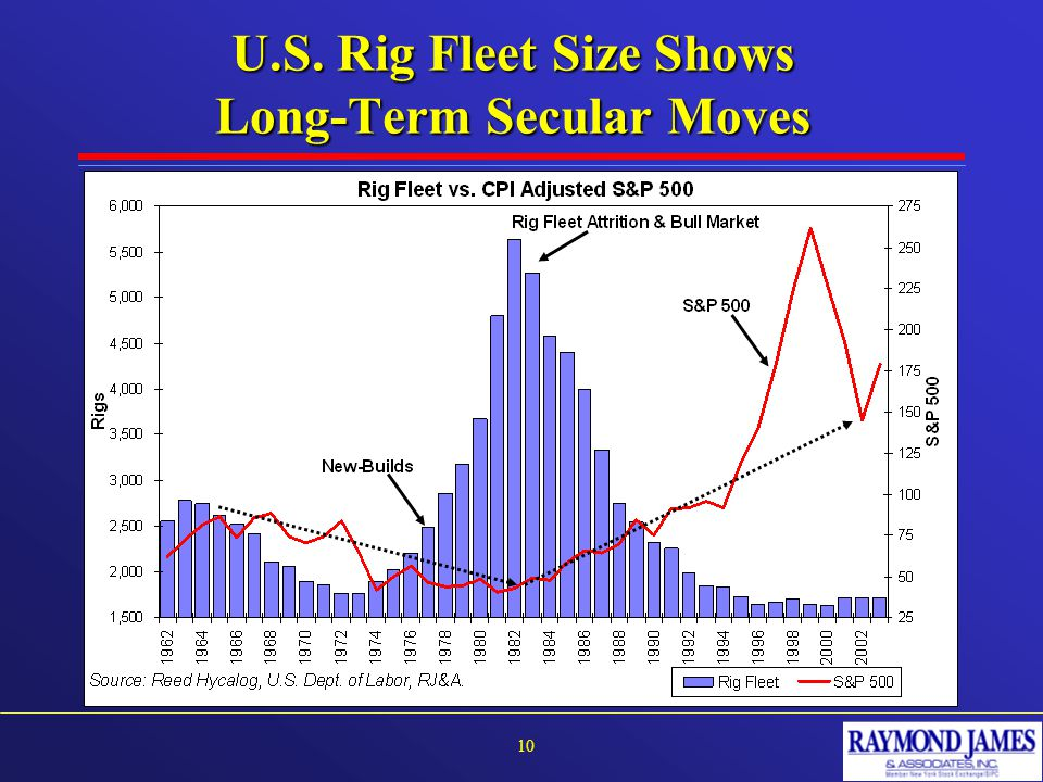 U.S. Rig Fleet Size Shows Long-Term Secular Moves 10