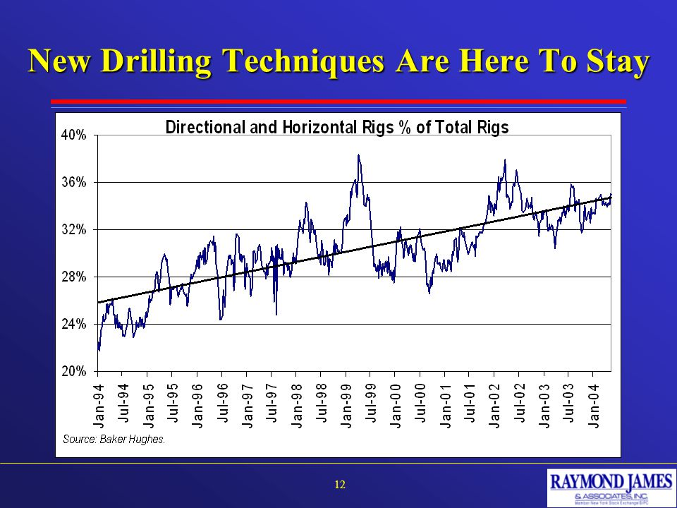 New Drilling Techniques Are Here To Stay 12