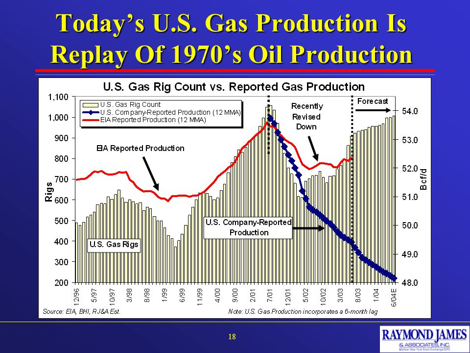 Today's U.S. Gas Production Is Replay Of 1970's Oil Production 18