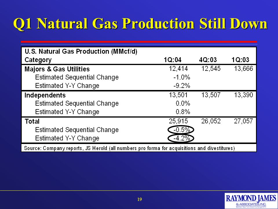 Q1 Natural Gas Production Still Down 19