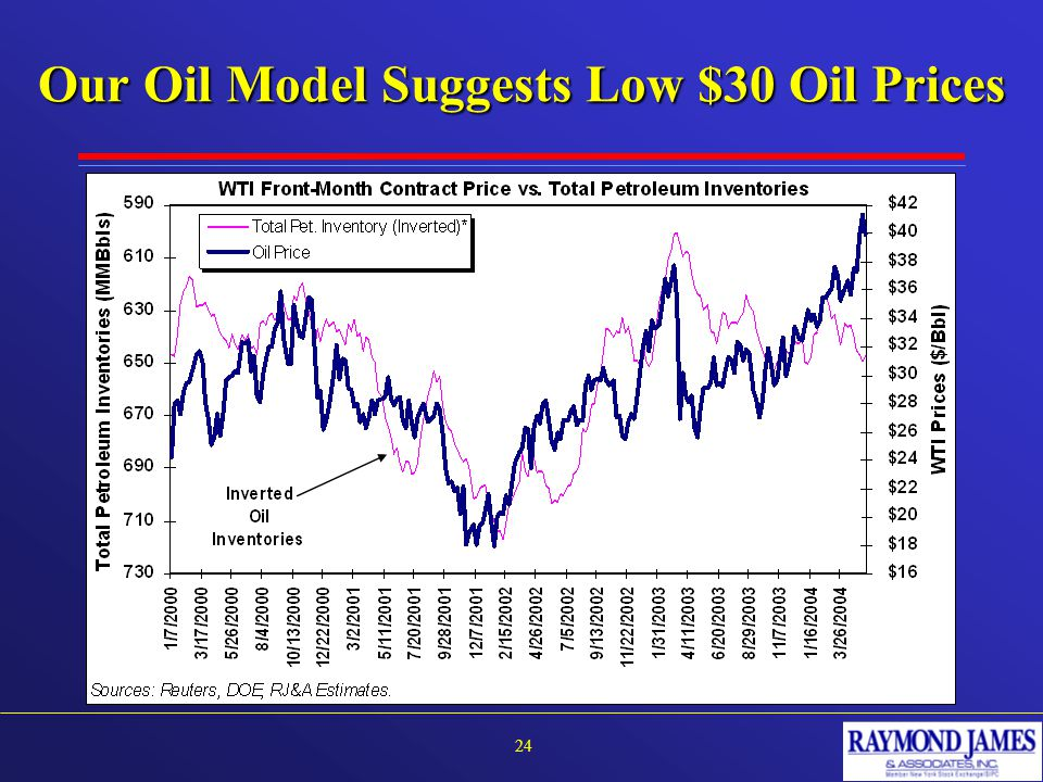 Our Oil Model Suggests Low $30 Oil Prices 24
