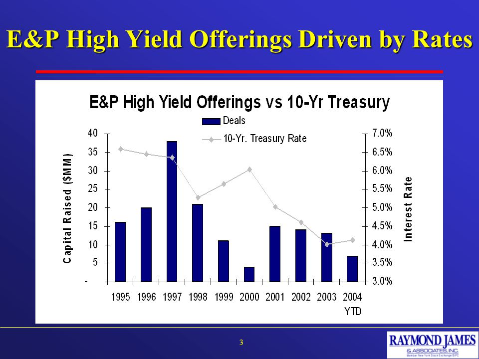 E&P High Yield Offerings Driven by Rates 3