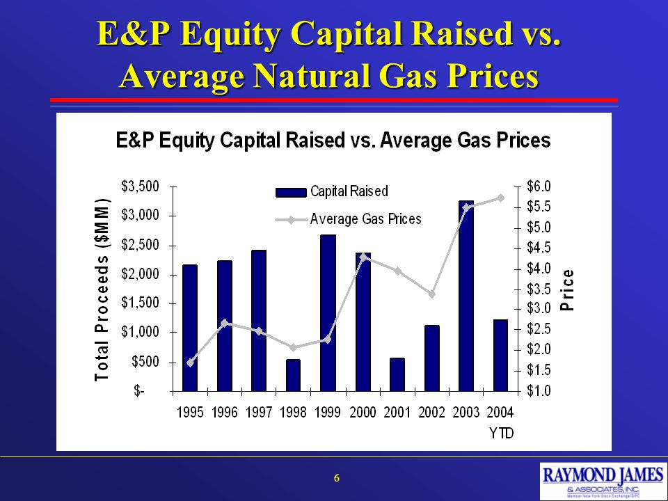 E&P Equity Capital Raised vs. Average Natural Gas Prices 6