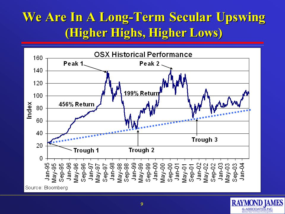 We Are In A Long-Term Secular Upswing (Higher Highs, Higher Lows) 9