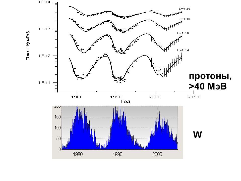 протоны, >40 MэВ W