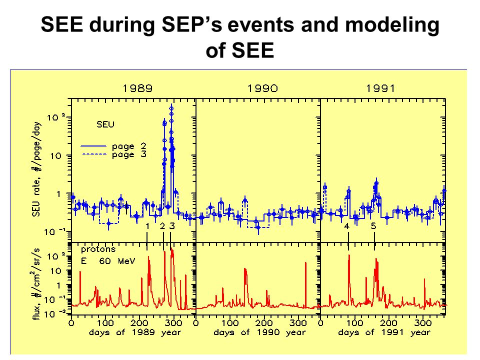 SEE during SEP's events and modeling of SEE