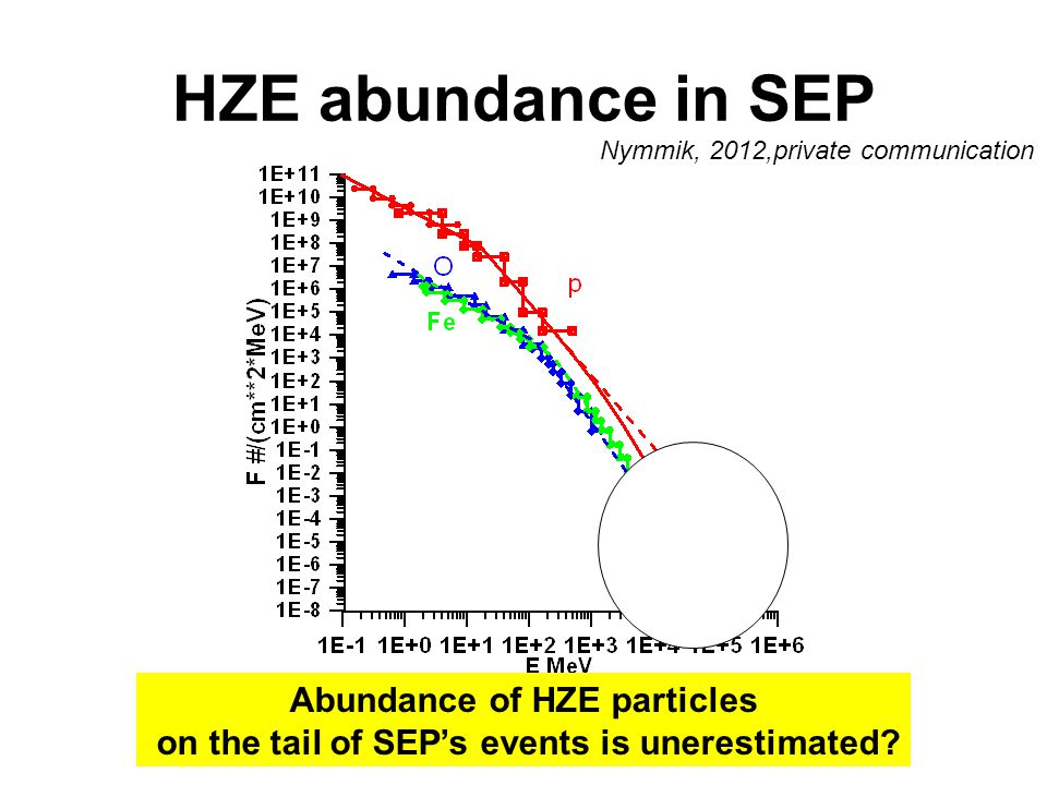 HZE abundance in SEP Abundance of HZE particles on the tail of SEP's events is unerestimated? Nymmik, 2012,private communication