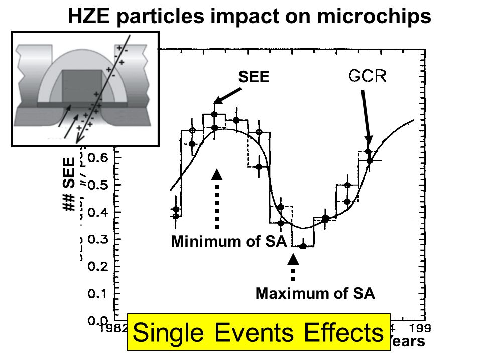 ## SEE SEE Years Minimum of SA Maximum of SA Одиночные сбои и поток ГКЛ Single Events Effects HZE particles impact on microchips