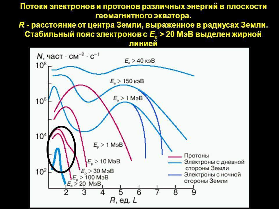 Потоки электронов и протонов различных энергий в плоскости геомагнитного экватора.