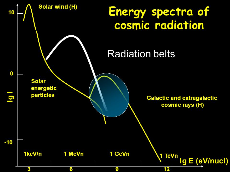Energy spectra of cosmic radiation Solar wind (H) Solar energetic particles Galactic and extragalactic cosmic rays (H) lg E (eV/nucl) 3912 10 -10 0 lg