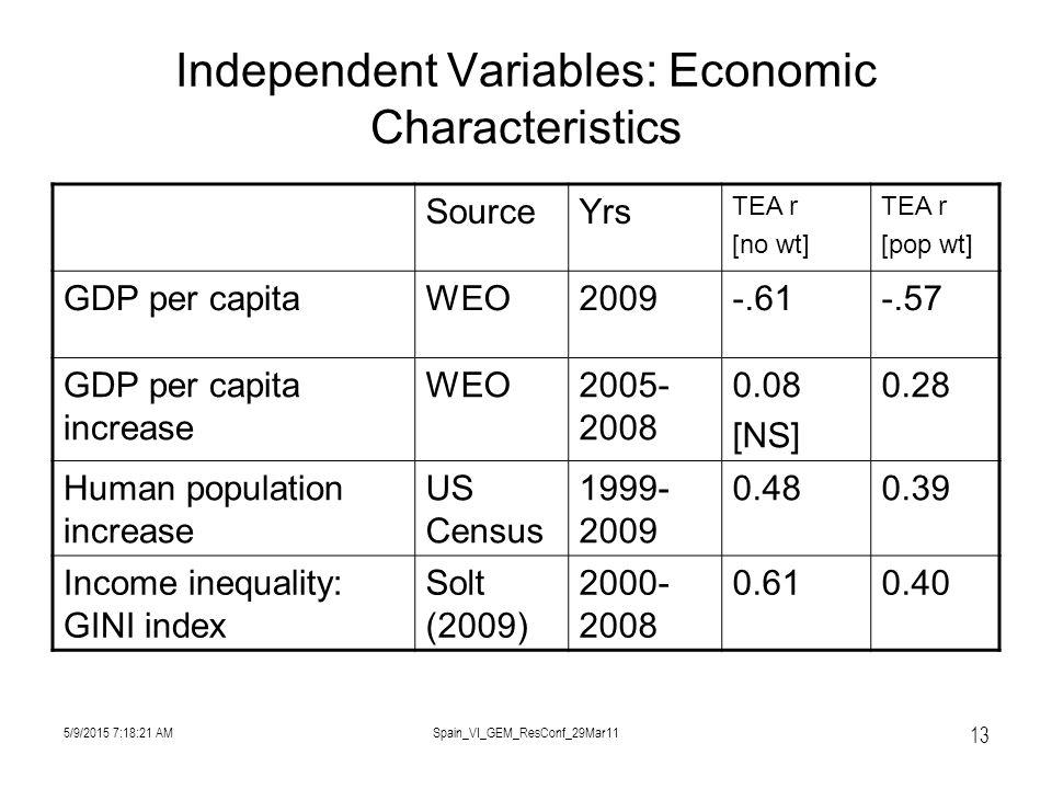 5/9/2015 7:19:57 AMSpain_VI_GEM_ResConf_29Mar11 13 Independent Variables: Economic Characteristics SourceYrs TEA r [no wt] TEA r [pop wt] GDP per capitaWEO2009-.61-.57 GDP per capita increase WEO2005- 2008 0.08 [NS] 0.28 Human population increase US Census 1999- 2009 0.480.39 Income inequality: GINI index Solt (2009) 2000- 2008 0.610.40