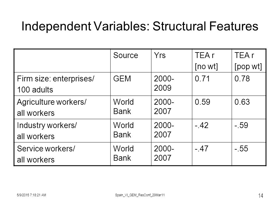 5/9/2015 7:19:57 AMSpain_VI_GEM_ResConf_29Mar11 14 Independent Variables: Structural Features SourceYrsTEA r [no wt] TEA r [pop wt] Firm size: enterprises/ 100 adults GEM2000- 2009 0.710.78 Agriculture workers/ all workers World Bank 2000- 2007 0.590.63 Industry workers/ all workers World Bank 2000- 2007 -.42-.59 Service workers/ all workers World Bank 2000- 2007 -.47-.55