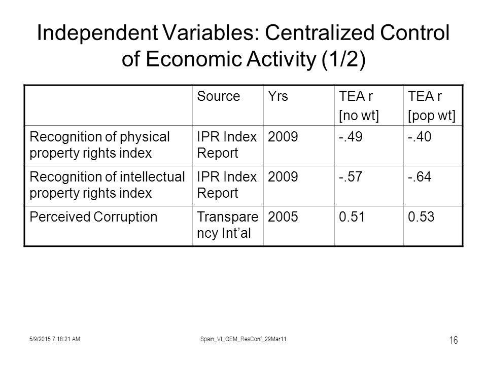 5/9/2015 7:19:57 AMSpain_VI_GEM_ResConf_29Mar11 16 Independent Variables: Centralized Control of Economic Activity (1/2) SourceYrsTEA r [no wt] TEA r [pop wt] Recognition of physical property rights index IPR Index Report 2009-.49-.40 Recognition of intellectual property rights index IPR Index Report 2009-.57-.64 Perceived CorruptionTranspare ncy Int'al 20050.510.53