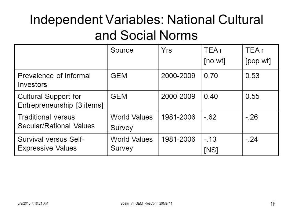 5/9/2015 7:19:57 AMSpain_VI_GEM_ResConf_29Mar11 18 Independent Variables: National Cultural and Social Norms SourceYrsTEA r [no wt] TEA r [pop wt] Prevalence of Informal Investors GEM2000-20090.700.53 Cultural Support for Entrepreneurship [3 items] GEM2000-20090.400.55 Traditional versus Secular/Rational Values World Values Survey 1981-2006-.62-.26 Survival versus Self- Expressive Values World Values Survey 1981-2006-.13 [NS] -.24