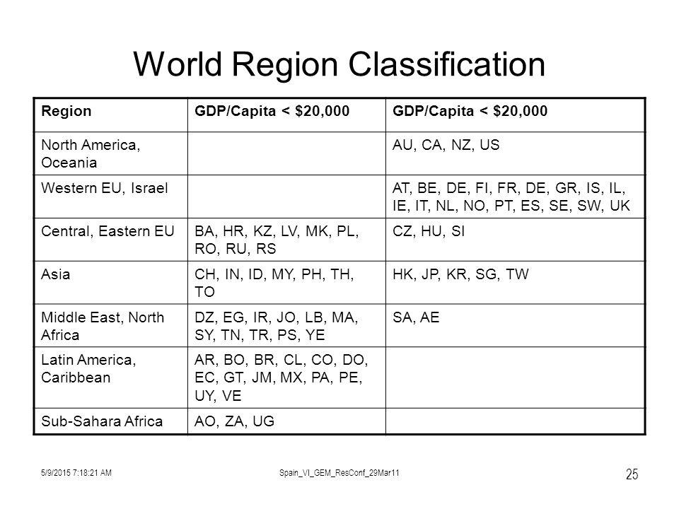 5/9/2015 7:19:57 AMSpain_VI_GEM_ResConf_29Mar11 25 World Region Classification RegionGDP/Capita < $20,000 North America, Oceania AU, CA, NZ, US Western EU, IsraelAT, BE, DE, FI, FR, DE, GR, IS, IL, IE, IT, NL, NO, PT, ES, SE, SW, UK Central, Eastern EUBA, HR, KZ, LV, MK, PL, RO, RU, RS CZ, HU, SI AsiaCH, IN, ID, MY, PH, TH, TO HK, JP, KR, SG, TW Middle East, North Africa DZ, EG, IR, JO, LB, MA, SY, TN, TR, PS, YE SA, AE Latin America, Caribbean AR, BO, BR, CL, CO, DO, EC, GT, JM, MX, PA, PE, UY, VE Sub-Sahara AfricaAO, ZA, UG