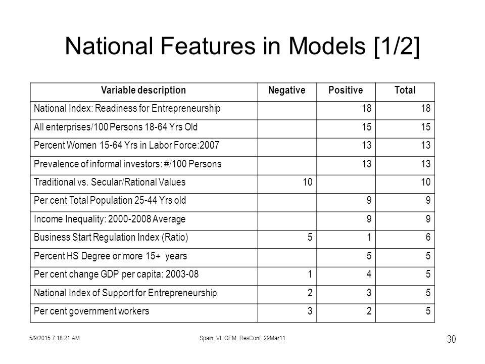 National Features in Models [1/2] 5/9/2015 7:19:57 AMSpain_VI_GEM_ResConf_29Mar11 30 Variable descriptionNegativePositiveTotal National Index: Readiness for Entrepreneurship18 All enterprises/100 Persons 18-64 Yrs Old15 Percent Women 15-64 Yrs in Labor Force:200713 Prevalence of informal investors: #/100 Persons13 Traditional vs.
