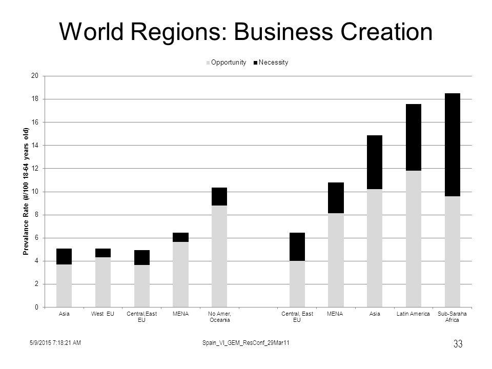 World Regions: Business Creation 5/9/2015 7:19:57 AMSpain_VI_GEM_ResConf_29Mar11 33