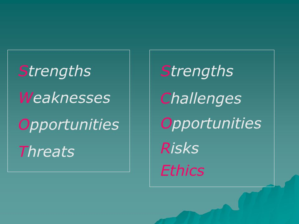 Strengths Weaknesses Opportunities Threats Strengths Challenges Opportunities Risks Ethics