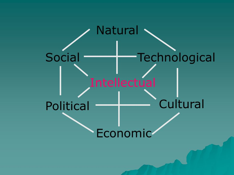 Natural Social Technological Intellectual Political Economic Cultural