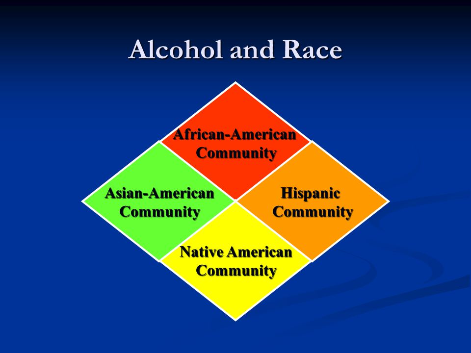 Alcohol and Race African-AmericanCommunity Native American Community HispanicCommunityAsian-AmericanCommunity